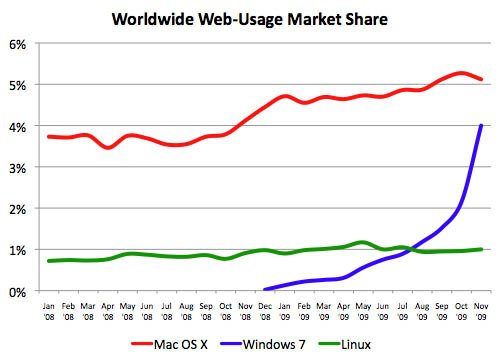 Web market share for Windows 7, Mac OS X, and Linux