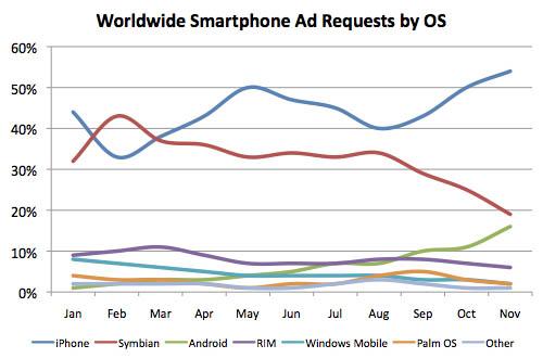AdMod mobile ad-impressions statistics