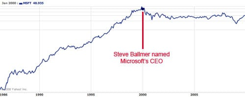 Microsoft's performance since Steve Ballmer became CEO