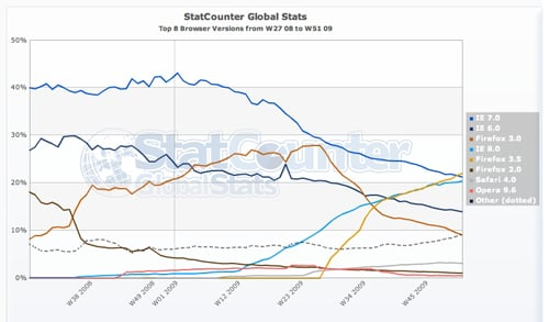 StatCounter puts Firefox 3.5 ahead of competition