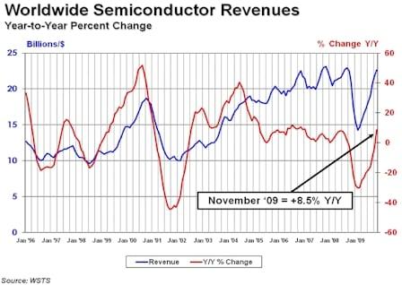 SIA November 2009 Chip Sales