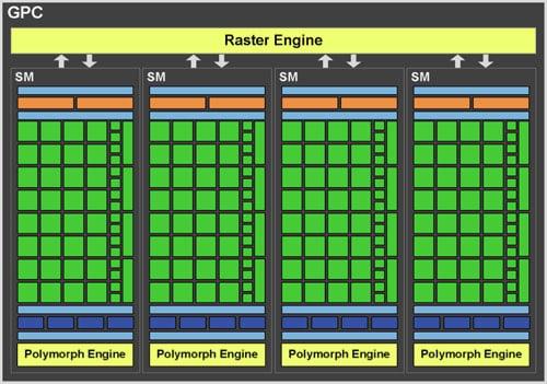 Nvidia GF100 - graphics processing cluster