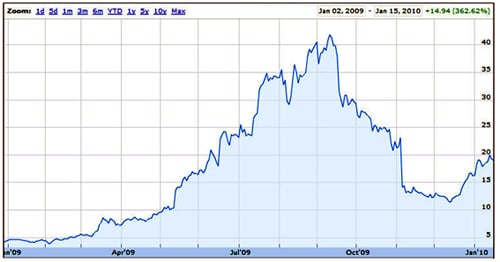 STEC share price history