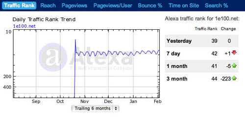 Alexa traffic stats for 1e100.net