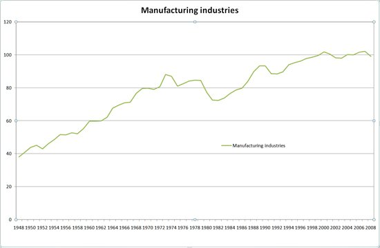 Manufacturing Graph