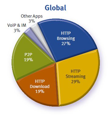 Allot chart showing usage patterns