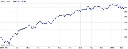 Apple's one-year stock performance