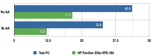 HP Pavilion Elite HPE-180