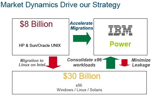 IBM Power7 Systems Pitch One