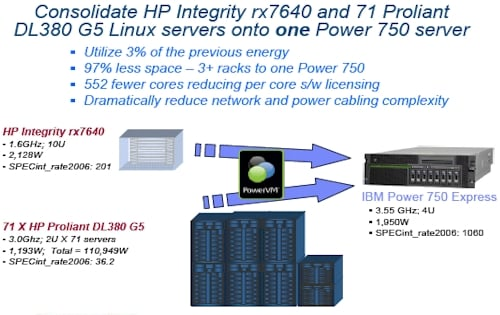 IBM Power7 Pitch Three