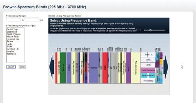 Mock up of spectrum map