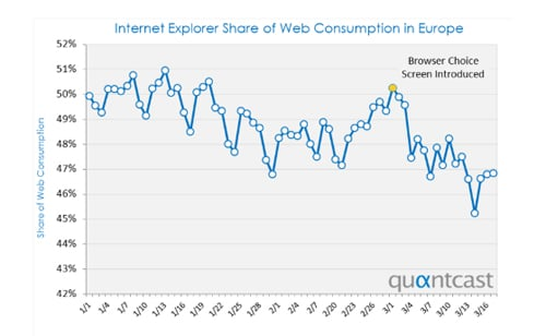 IE in Europe (Quantcast)