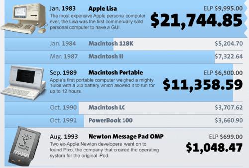 Voucher.co.uk Apple Price Table