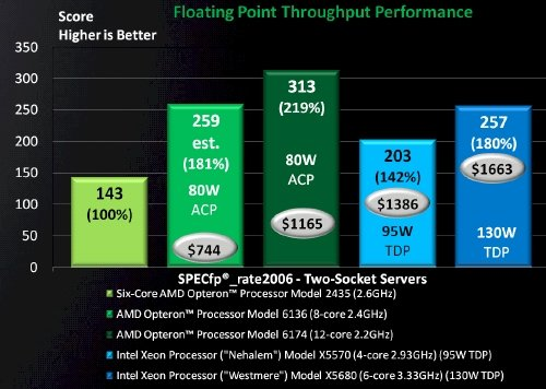 AMD 6100 Intel Xeon Floating Point