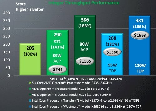 AMD 6100 bs Intel Xeon Integer