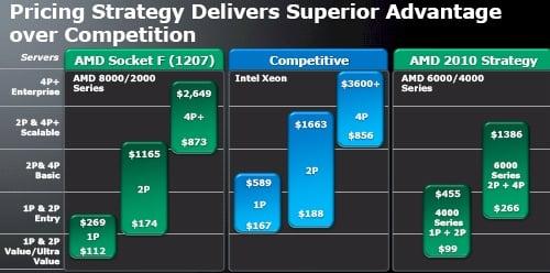 AMD Opteron vs Intel Xeon Pricing