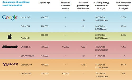 Greenpeace's list of comparable data-center energy quality