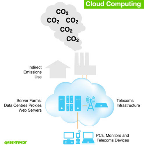 How Greenpeace views cloud computing