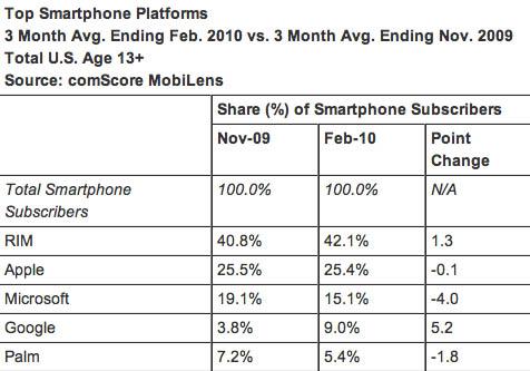 comScore's US smartphone figures