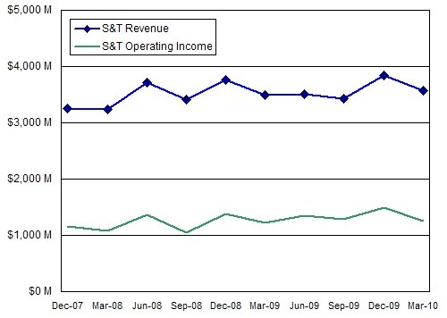 Microsoft Server & Tools Revenues and Profits