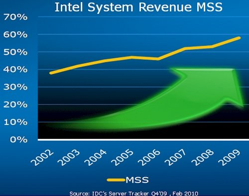 Intel Server Revenue Share