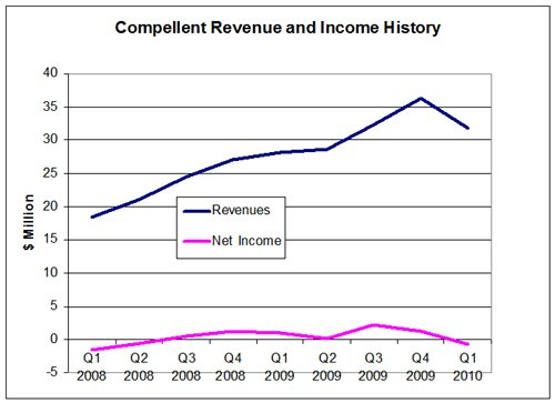 Compellent Revenue and History Chart