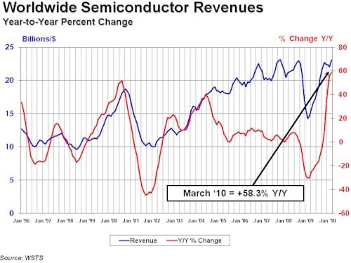 SIA Semiconductors March 2010