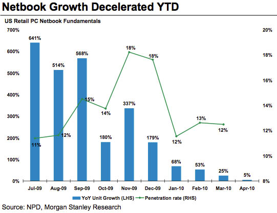 Netbook sales-growth deceleration