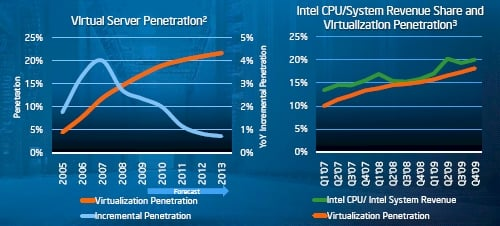 Intel Server Virtualization Penetration