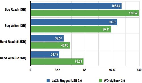 LaCie Rugged USB 3.0