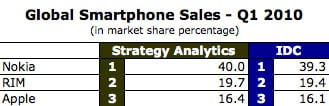 Global smartphone market share stats from Strategy Insights and IDC