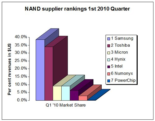 NAND supplier ranking Q1 2010