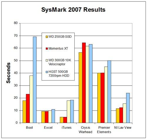 Momentus XT Performance Chart