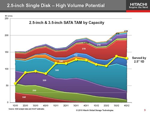 Hitachi GST SFF drive potential chart