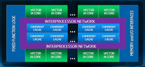 Intel's MIC Architecture for HPC
