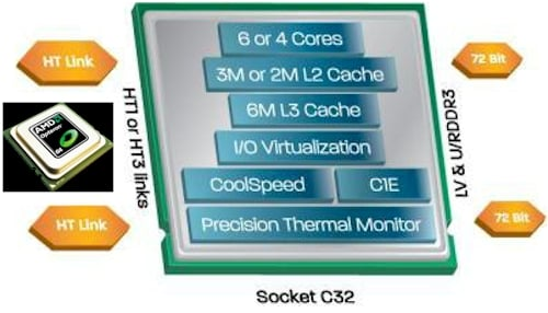 Opteron 4100 Block Diagram