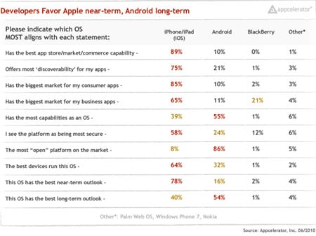 Appcelerator shows devs favor Android over longterm