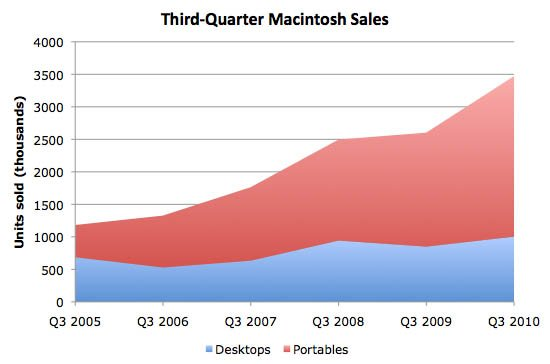 Third-Quarter Macintosh sales since 2005 (chart)