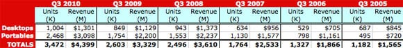 Third-quarter Macintosh sales since 2005 (table)