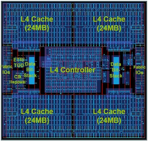 IBM zEnterprise 196 L4 Cache Hub