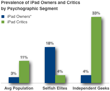 Ipad owners vs critics