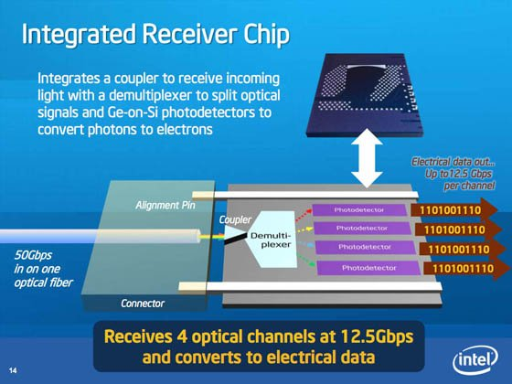 Intel 50Gbps Silicon Photonics Link - receiver