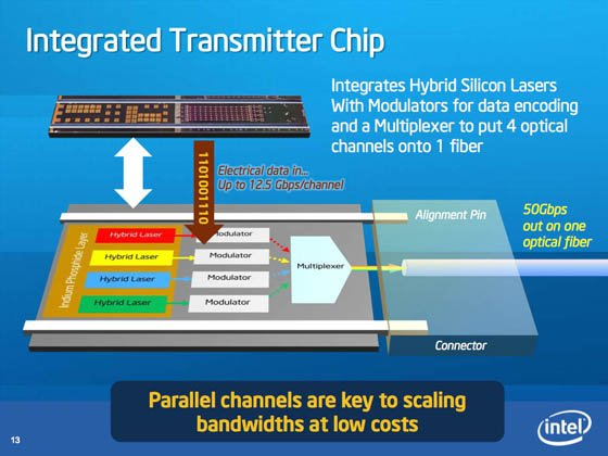 Intel 50Gbps Silicon Photonics Link - transmitter