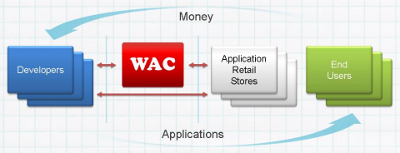 WAC business model