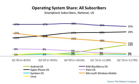 Nielsen smartphone stats