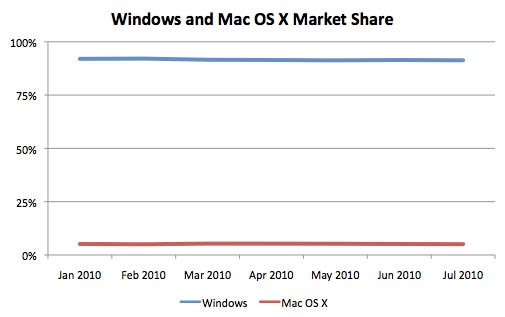 Net Applications Windows v. Mac market share