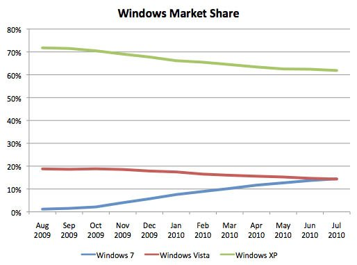 Net Applications Windows market-share statistics