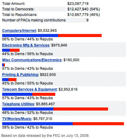 Political donations by sector - 2008