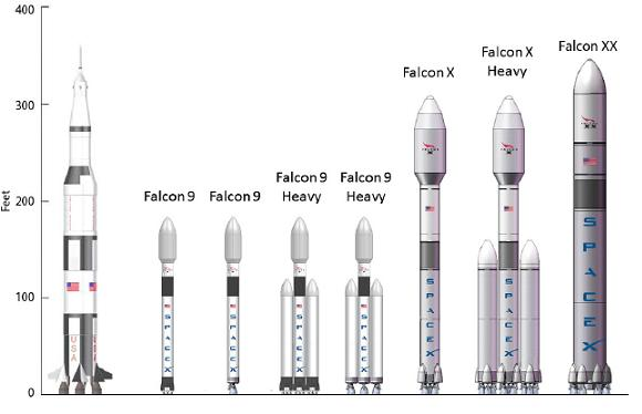 elon musk plans new mars rockets bigger than saturn vs