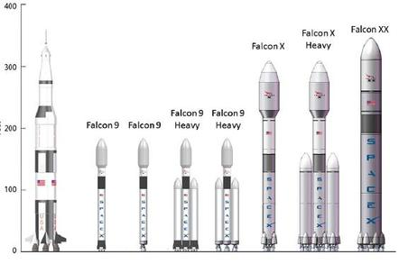 SpaceX plans for future launcher development. Credit: SpaceX